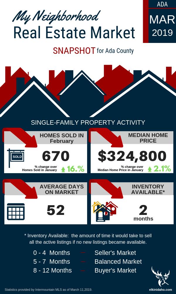 Treasure Valley Idaho Real Estate Market Trends April 2019